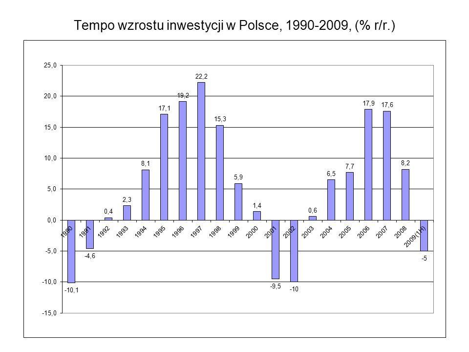 Tempo wzrostu inwestycji w Polsce, 1990-2009, (% r/r.)