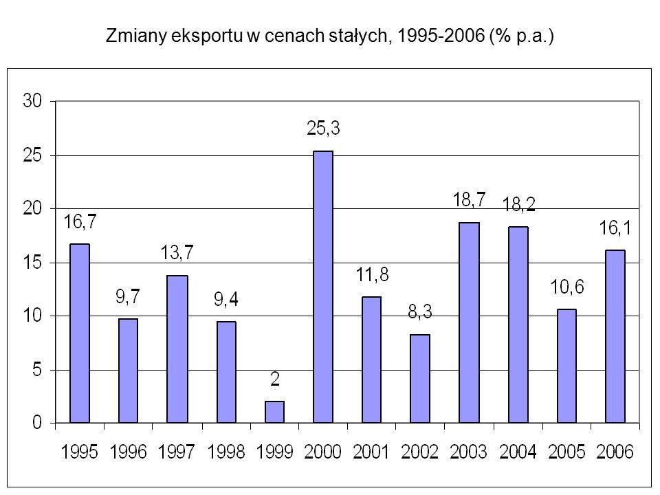 Zmiany eksportu w cenach stałych, 1995-2006 (% p.a.)