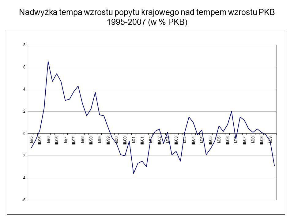 Nadwyżka tempa wzrostu popytu krajowego nad tempem wzrostu PKB 1995-2007 (w % PKB)