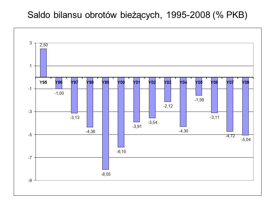 Saldo bilansu obrotów bieżących, 1995-2008 (% PKB)
