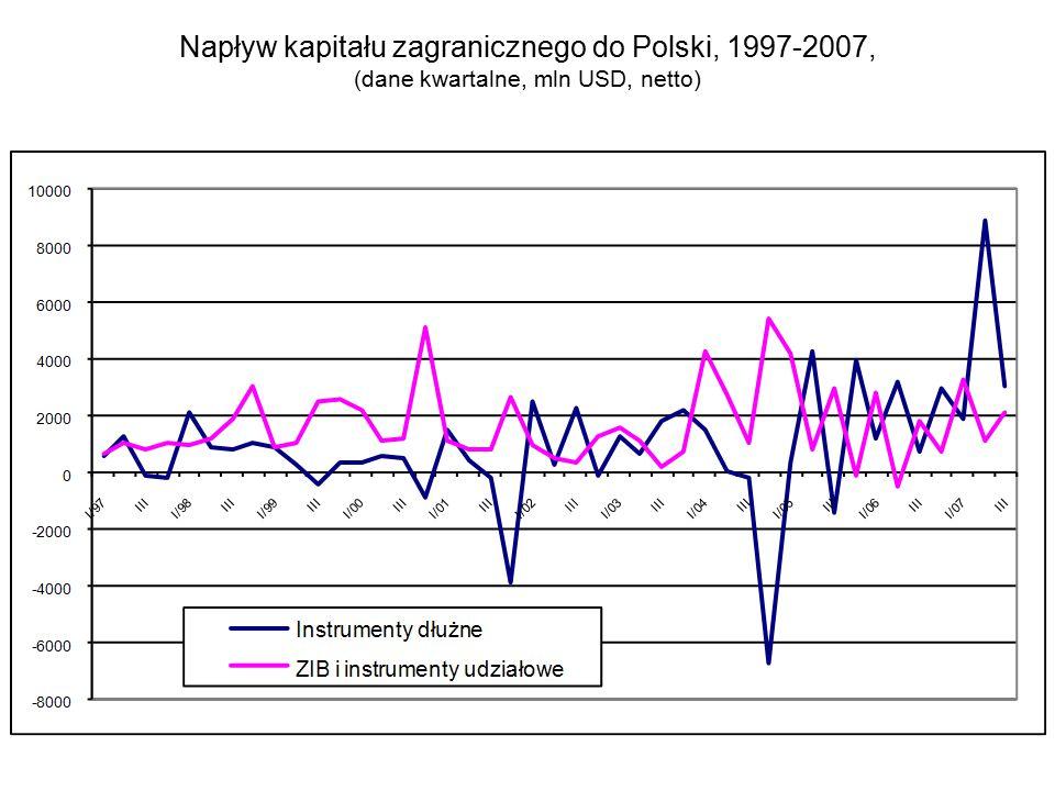 Napływ kapitału zagranicznego do Polski, 1997-2007, (dane kwartalne, mln USD, netto)