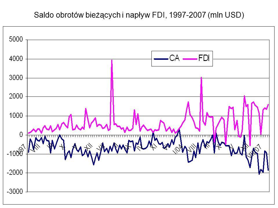 Saldo obrotów bieżących i napływ FDI, 1997-2007 (mln USD)