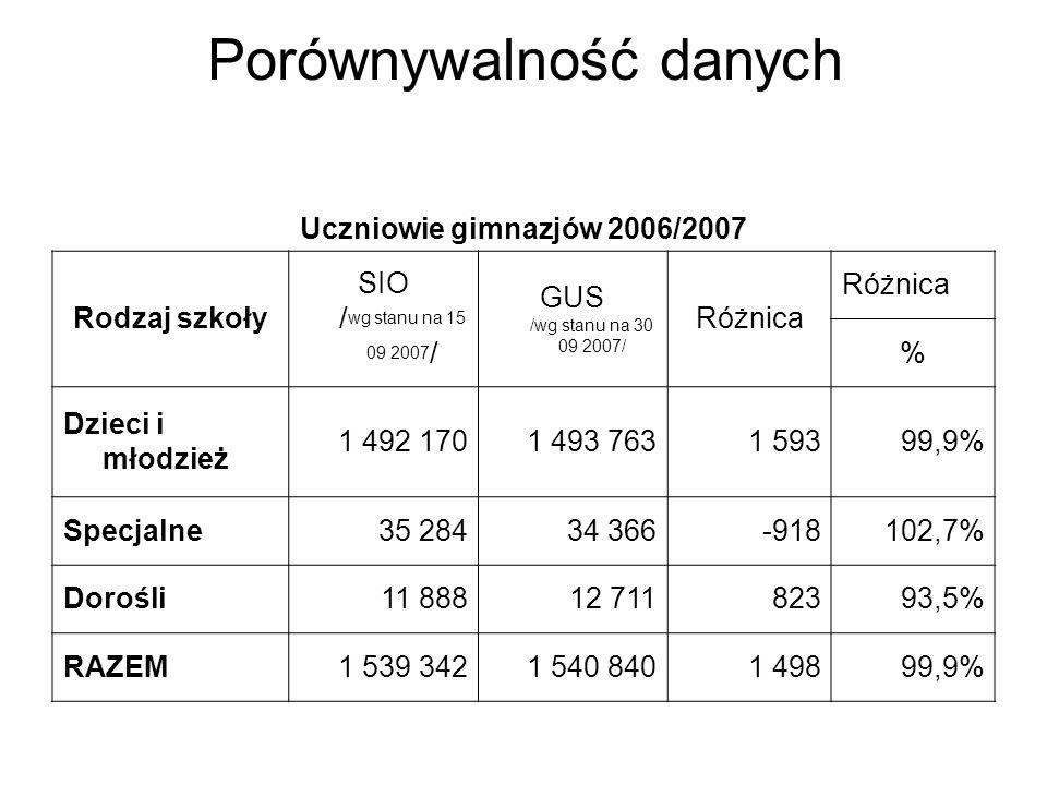 Porównywalność danych Uczniowie gimnazjów 2006/2007 Rodzaj szkoły SIO / wg stanu na 15 09 2007 / GUS /wg stanu na 30 09 2007/ Różnica % Dzieci i młodzież 1 492 1701 493 7631 59399,9% Specjalne35 28434 366-918102,7% Dorośli11 88812 71182393,5% RAZEM1 539 3421 540 8401 49899,9%
