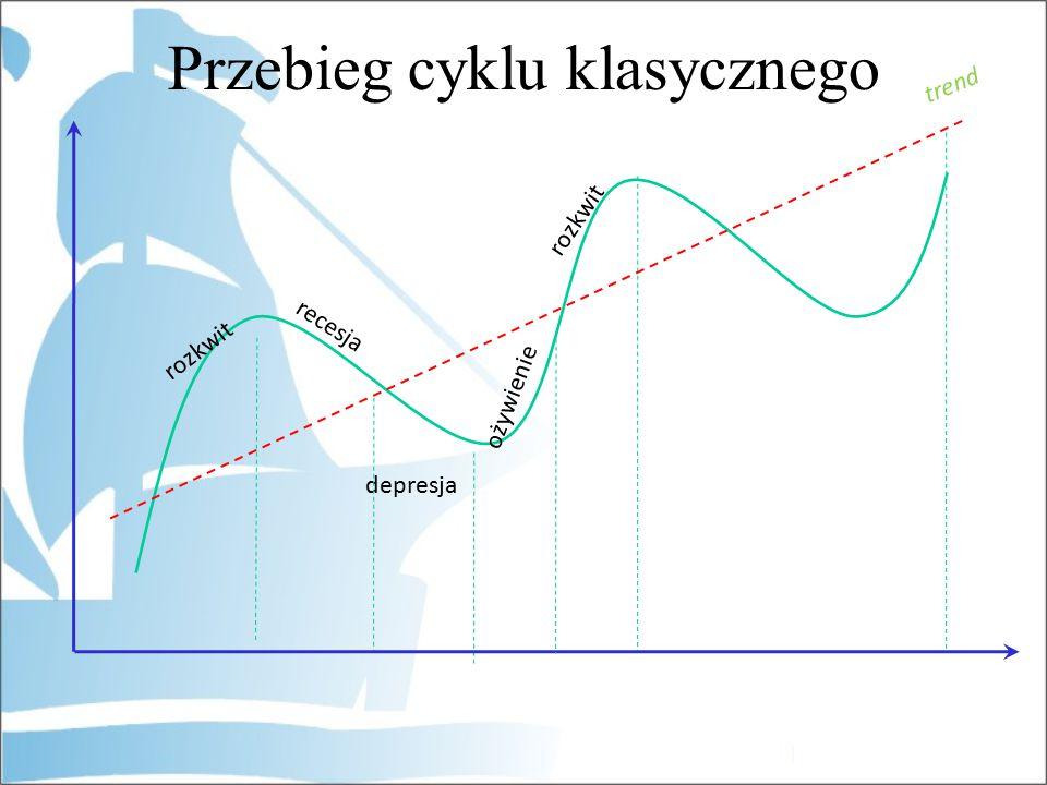 rozkwit recesja depresja rozkwit ożywienie trend Przebieg cyklu klasycznego