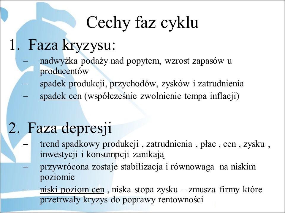 Cechy faz cyklu 1.