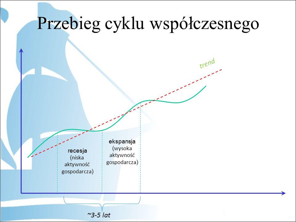 ~3-5 lat recesja ( niska aktywność gospodarcza ) trend ekspansja ( wysoka aktywność gospodarcza ) Przebieg cyklu współczesnego