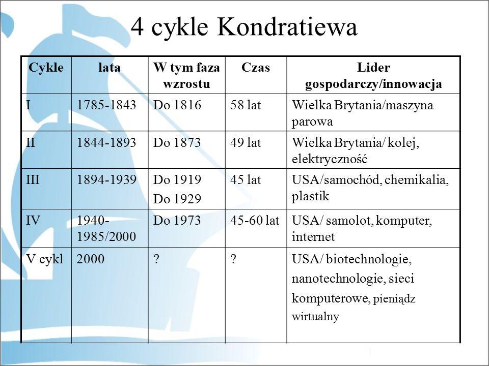 4 cykle Kondratiewa CyklelataW tym faza wzrostu CzasLider gospodarczy/innowacja I1785-1843Do 181658 latWielka Brytania/maszyna parowa II1844-1893Do 187349 latWielka Brytania/ kolej, elektryczność III1894-1939Do 1919 Do 1929 45 latUSA/samochód, chemikalia, plastik IV1940- 1985/2000 Do 197345-60 latUSA/ samolot, komputer, internet V cykl2000??USA/ biotechnologie, nanotechnologie, sieci komputerowe, pieniądz wirtualny