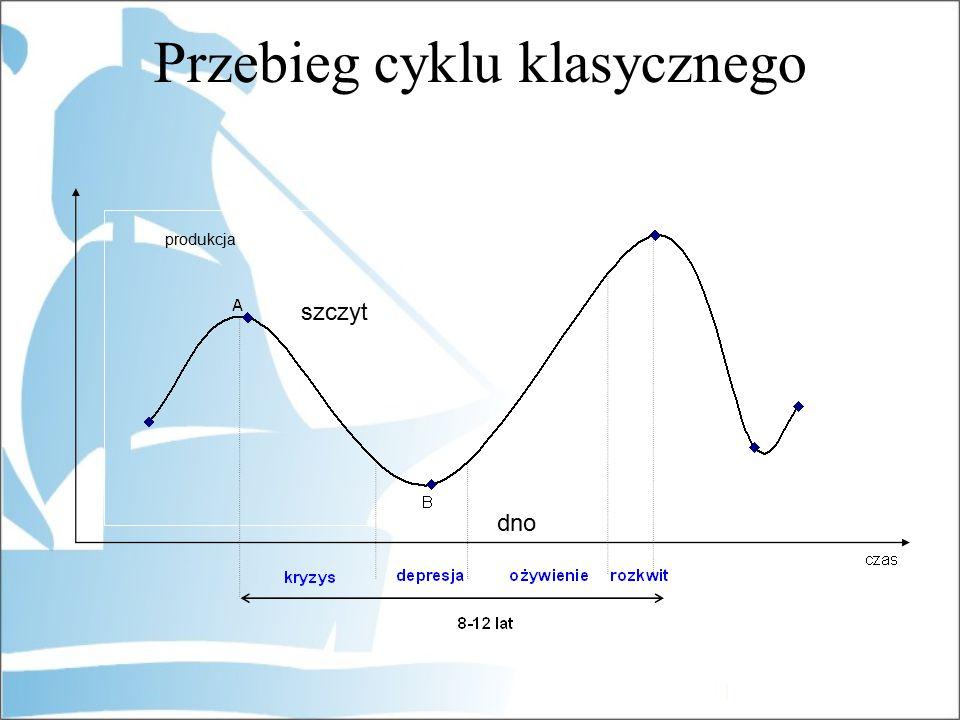 dno produkcja Przebieg cyklu klasycznego