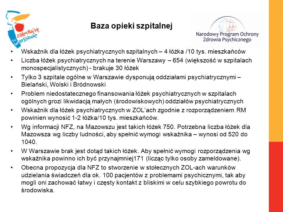 Baza opieki szpitalnej Wskaźnik dla łóżek psychiatrycznych szpitalnych – 4 łóżka /10 tys. mieszkańców Liczba łóżek psychiatrycznych na terenie Warszaw