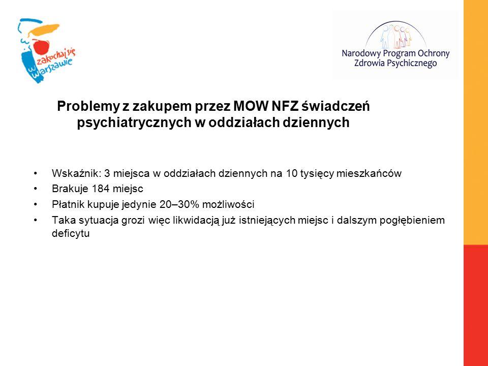 Problemy z zakupem przez MOW NFZ świadczeń psychiatrycznych w oddziałach dziennych Wskaźnik: 3 miejsca w oddziałach dziennych na 10 tysięcy mieszkańcó