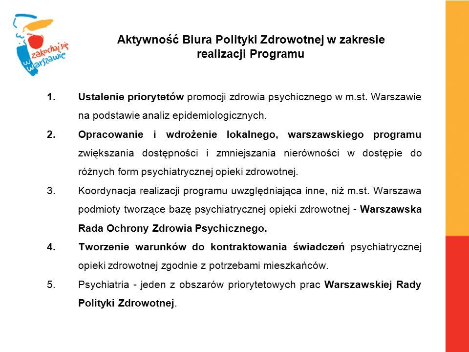 Aktywność Biura Polityki Zdrowotnej w zakresie realizacji Programu 1.Ustalenie priorytetów promocji zdrowia psychicznego w m.st. Warszawie na podstawi