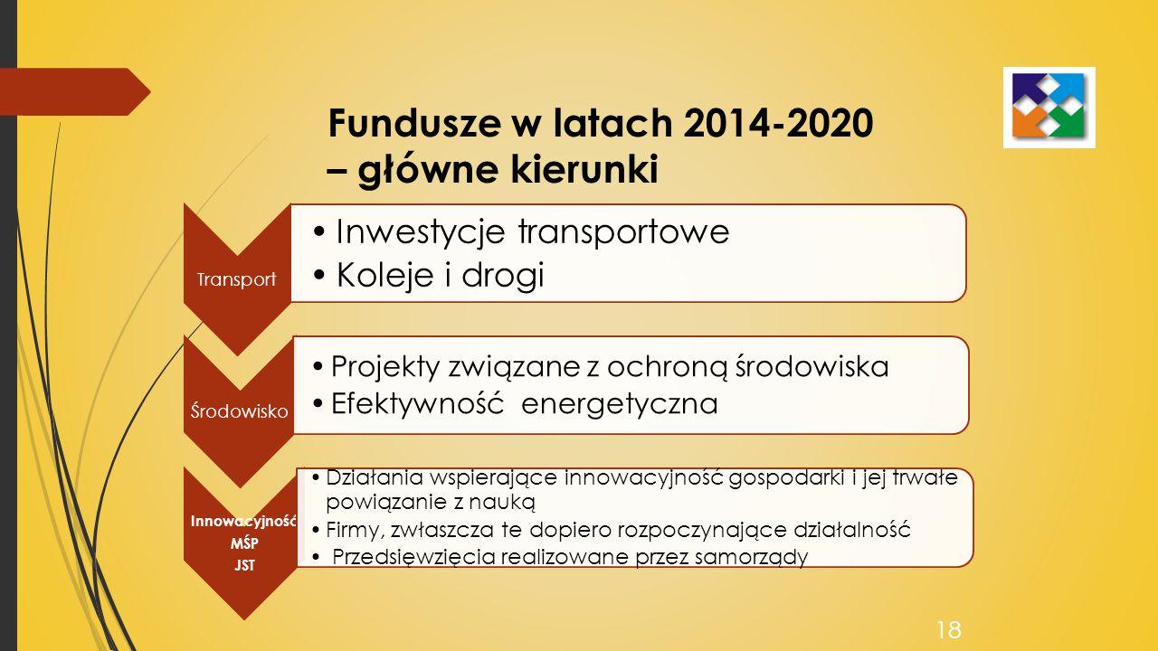 Fundusze w latach 2014-2020 – główne kierunki Transport Inwestycje transportowe Koleje i drogi Środowisko Projekty związane z ochroną środowiska Efektywność energetyczna Innowacyjność MŚP JST Działania wspierające innowacyjność gospodarki i jej trwałe powiązanie z nauką Firmy, zwłaszcza te dopiero rozpoczynające działalność Przedsięwzięcia realizowane przez samorządy 18