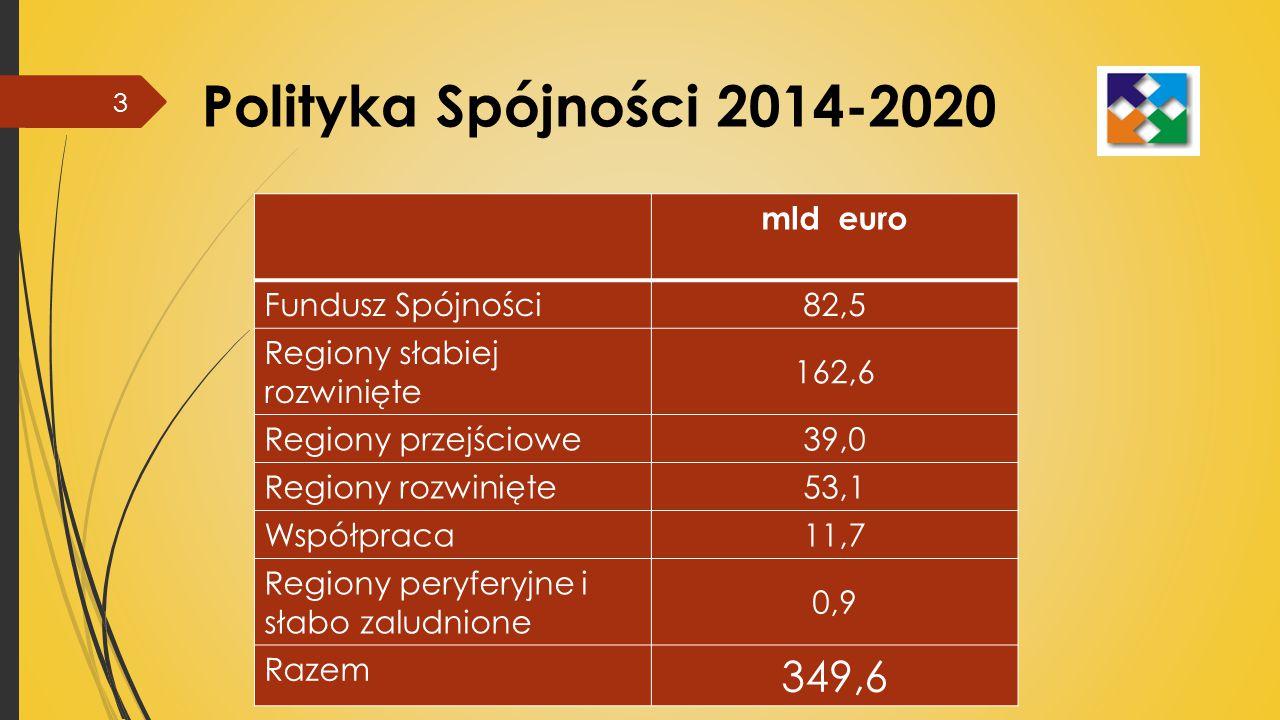 Polityka Spójności 2014-2020 mld euro Fundusz Spójności 82,5 Regiony słabiej rozwinięte 162,6 Regiony przejściowe 39,0 Regiony rozwinięte 53,1 Współpraca 11,7 Regiony peryferyjne i słabo zaludnione 0,9 Razem 349,6 3