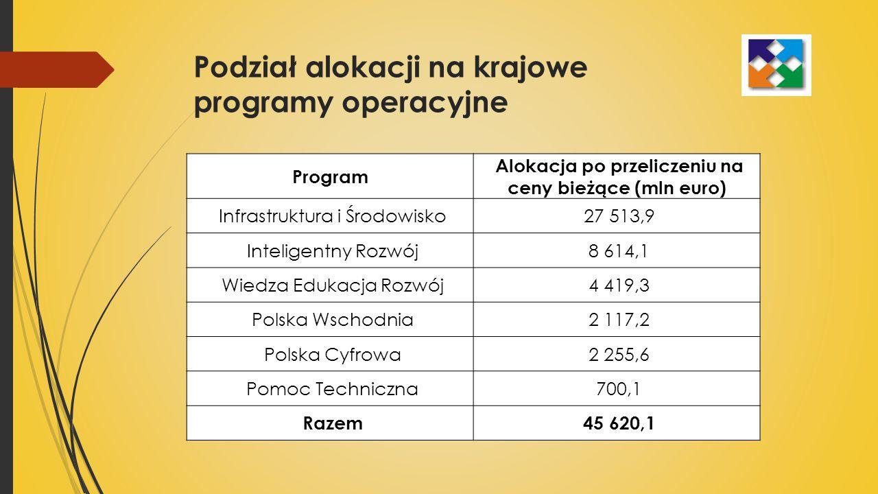 Podział alokacji na krajowe programy operacyjne Program Alokacja po przeliczeniu na ceny bieżące (mln euro) Infrastruktura i Środowisko 27 513,9 Inteligentny Rozwój 8 614,1 Wiedza Edukacja Rozwój 4 419,3 Polska Wschodnia 2 117,2 Polska Cyfrowa 2 255,6 Pomoc Techniczna 700,1 Razem 45 620,1