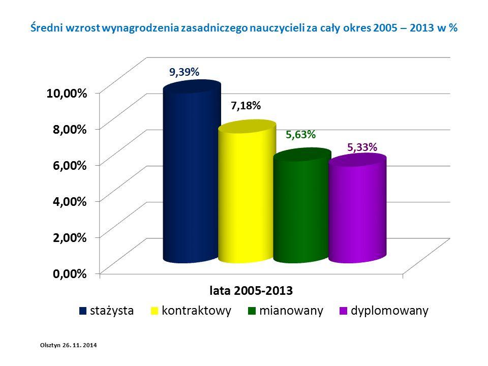 Średni wzrost wynagrodzenia zasadniczego nauczycieli za cały okres 2005 – 2013 w % Olsztyn 26.