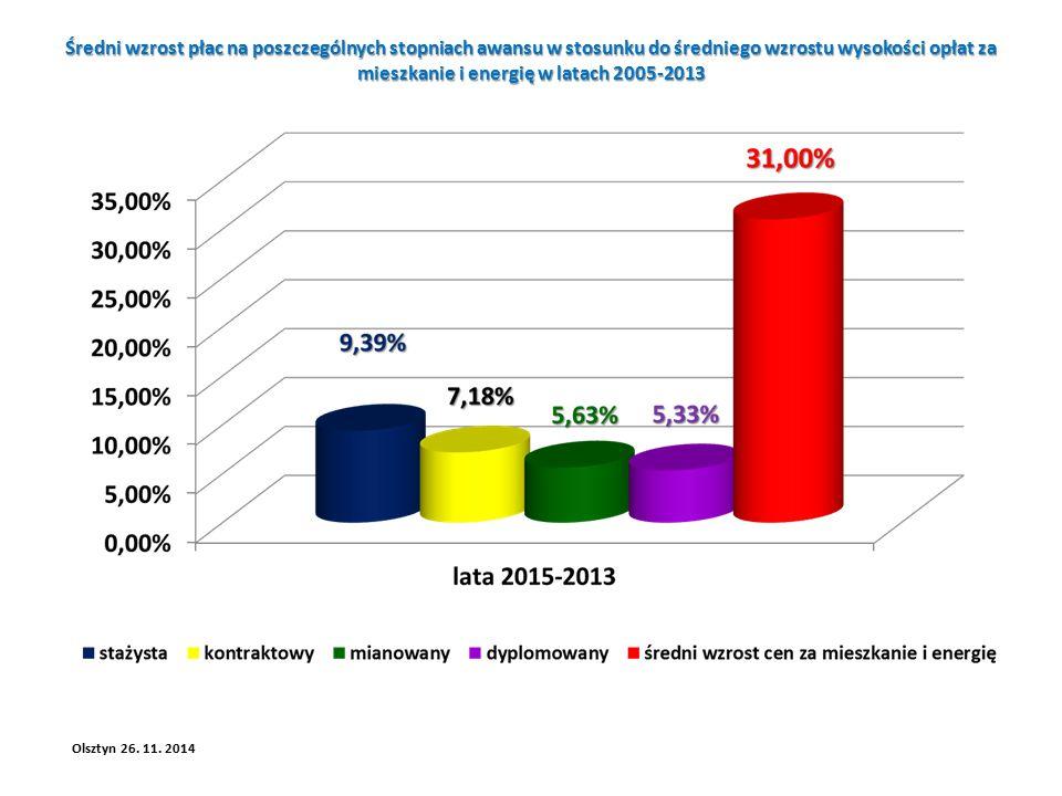 Średni wzrost płac na poszczególnych stopniach awansu w stosunku do średniego wzrostu wysokości opłat za mieszkanie i energię w latach 2005-2013 Olsztyn 26.