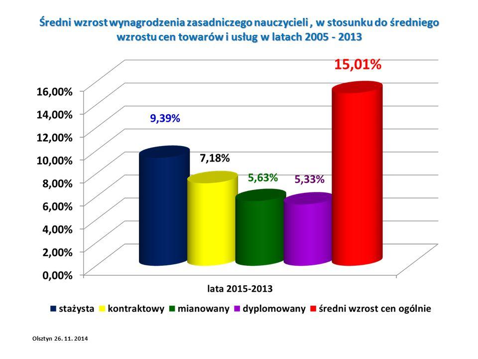 Średni wzrost wynagrodzenia zasadniczego nauczycieli, w stosunku do średniego wzrostu cen towarów i usług w latach 2005 - 2013 Olsztyn 26.