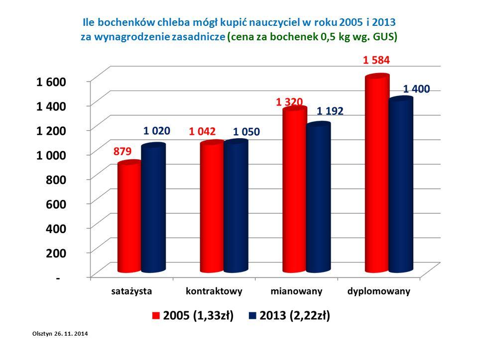 Ile bochenków chleba mógł kupić nauczyciel w roku 2005 i 2013 za wynagrodzenie zasadnicze (cena za bochenek 0,5 kg wg.