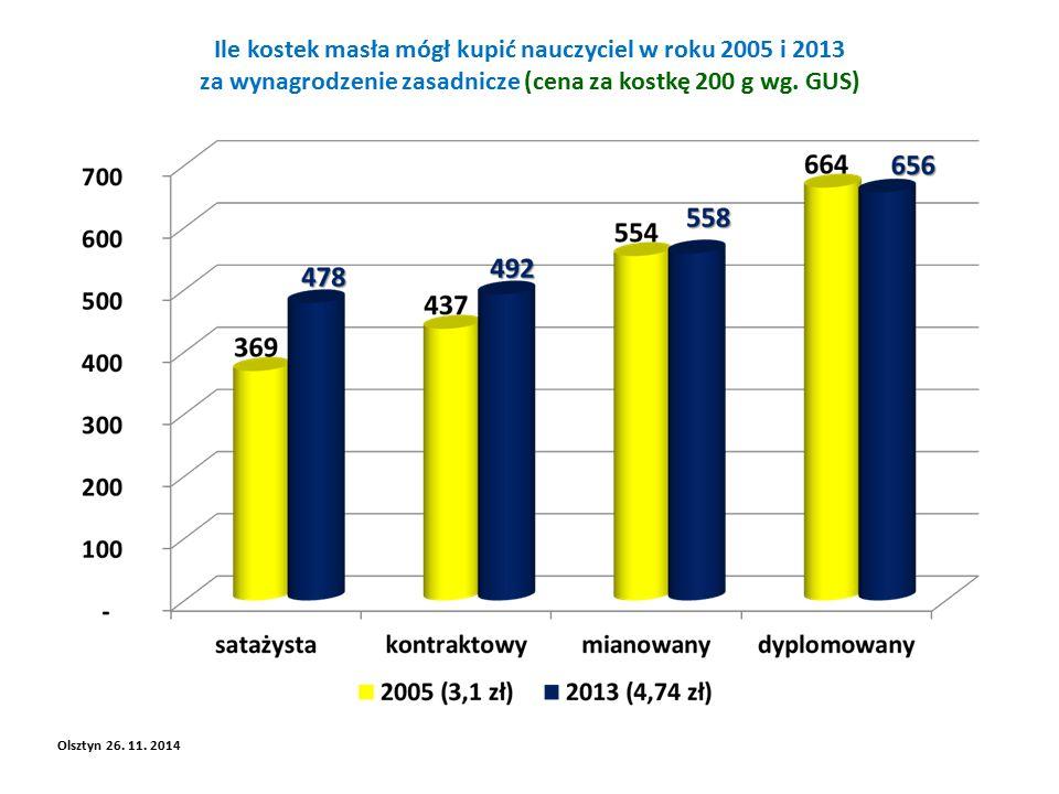 Ile kostek masła mógł kupić nauczyciel w roku 2005 i 2013 za wynagrodzenie zasadnicze (cena za kostkę 200 g wg.