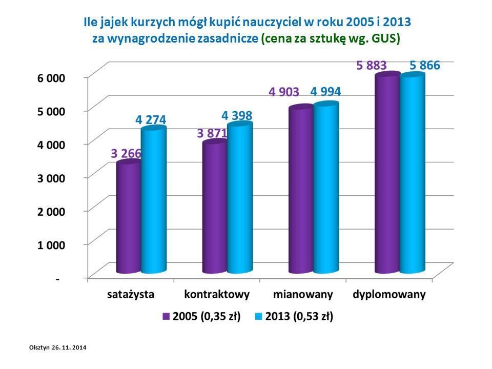 Ile jajek kurzych mógł kupić nauczyciel w roku 2005 i 2013 za wynagrodzenie zasadnicze (cena za sztukę wg.