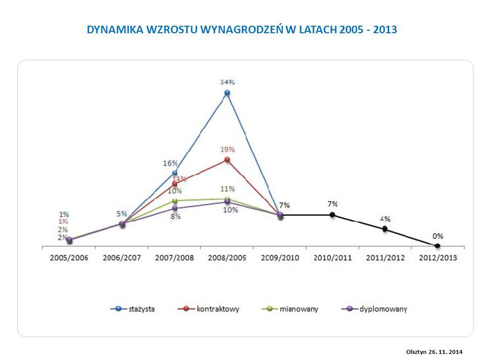 DYNAMIKA WZROSTU WYNAGRODZEŃ W LATACH 2005 - 2013 Olsztyn 26. 11. 2014