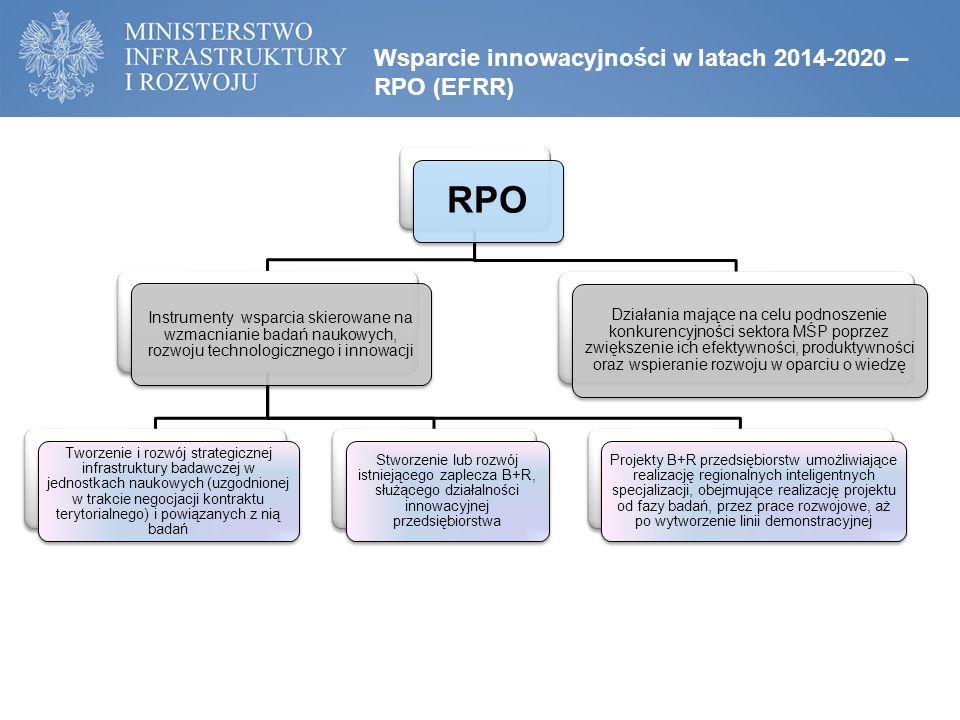 Wsparcie innowacyjności w latach 2014-2020 – RPO (EFRR) RPO Instrumenty wsparcia skierowane na wzmacnianie badań naukowych, rozwoju technologicznego i innowacji Tworzenie i rozwój strategicznej infrastruktury badawczej w jednostkach naukowych (uzgodnionej w trakcie negocjacji kontraktu terytorialnego) i powiązanych z nią badań Stworzenie lub rozwój istniejącego zaplecza B+R, służącego działalności innowacyjnej przedsiębiorstwa Projekty B+R przedsiębiorstw umożliwiające realizację regionalnych inteligentnych specjalizacji, obejmujące realizację projektu od fazy badań, przez prace rozwojowe, aż po wytworzenie linii demonstracyjnej Działania mające na celu podnoszenie konkurencyjności sektora MŚP poprzez zwiększenie ich efektywności, produktywności oraz wspieranie rozwoju w oparciu o wiedzę