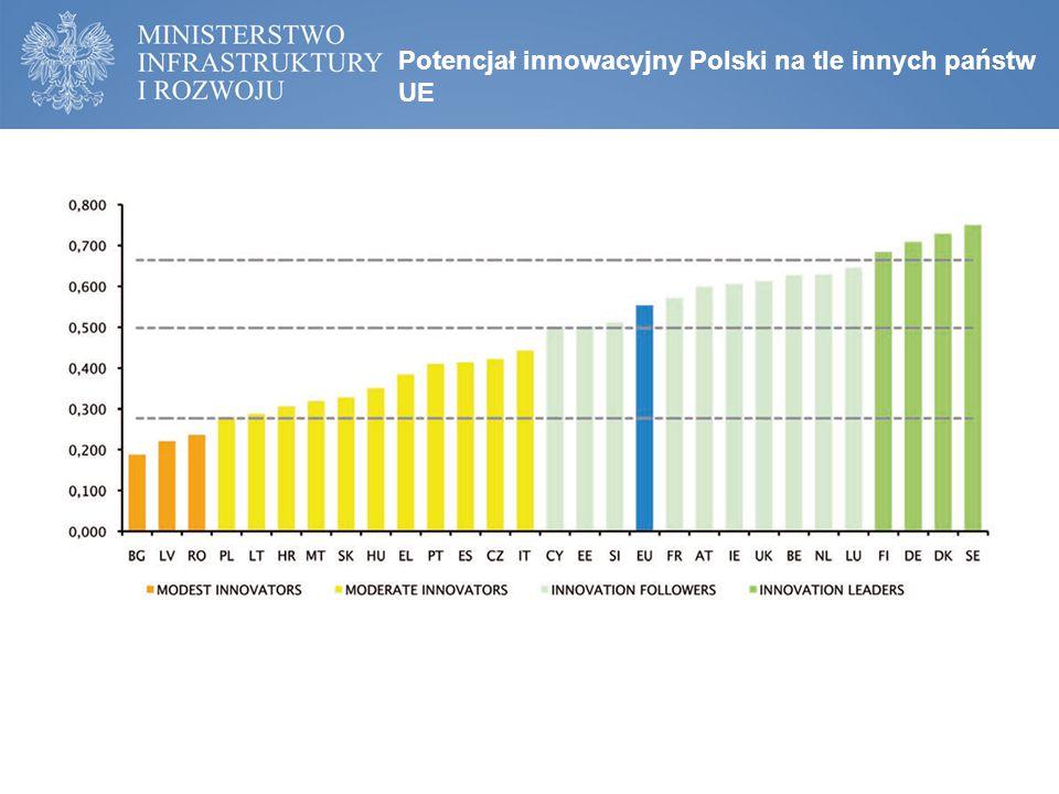 Potencjał innowacyjny Polski na tle innych państw UE