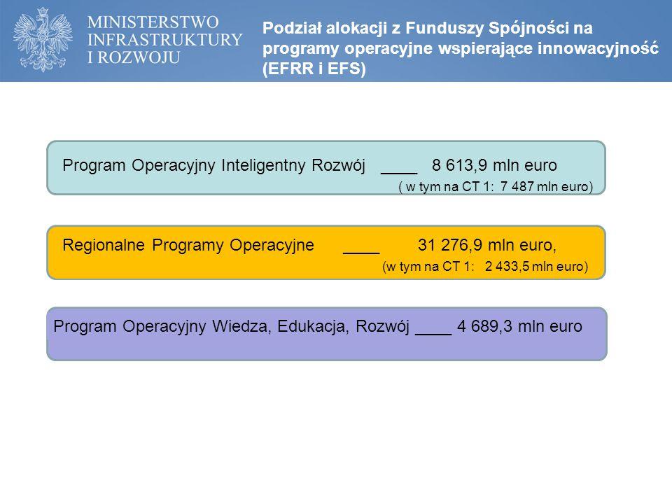 Podział alokacji z Funduszy Spójności na programy operacyjne wspierające innowacyjność (EFRR i EFS) Program Operacyjny Inteligentny Rozwój ____ 8 613,9 mln euro ( w tym na CT 1: 7 487 mln euro) Regionalne Programy Operacyjne ____ 31 276,9 mln euro, (w tym na CT 1: 2 433,5 mln euro) Program Operacyjny Wiedza, Edukacja, Rozwój ____ 4 689,3 mln euro