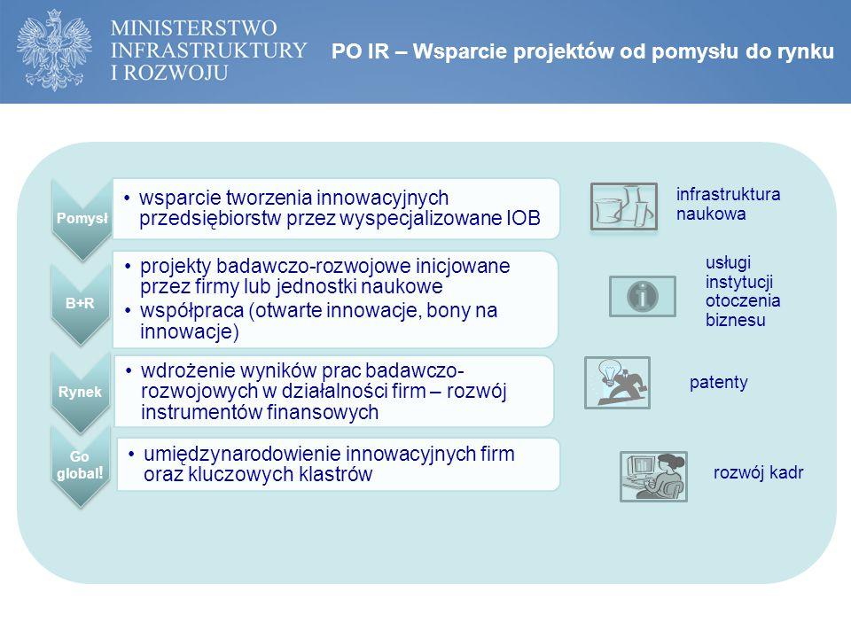 PO IR – Wsparcie projektów od pomysłu do rynku Pomysł wsparcie tworzenia innowacyjnych przedsiębiorstw przez wyspecjalizowane IOB B+R projekty badawczo-rozwojowe inicjowane przez firmy lub jednostki naukowe współpraca (otwarte innowacje, bony na innowacje) Rynek wdrożenie wyników prac badawczo- rozwojowych w działalności firm – rozwój instrumentów finansowych Go global .