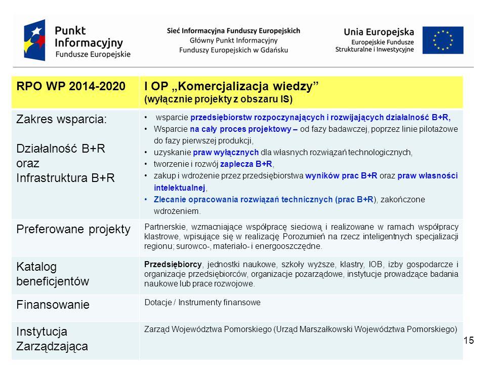 """15 RPO WP 2014-2020I OP """"Komercjalizacja wiedzy (wyłącznie projekty z obszaru IS) Zakres wsparcia: Działalność B+R oraz Infrastruktura B+R wsparcie przedsiębiorstw rozpoczynających i rozwijających działalność B+R, Wsparcie na cały proces projektowy – od fazy badawczej, poprzez linie pilotażowe do fazy pierwszej produkcji, uzyskanie praw wyłącznych dla własnych rozwiązań technologicznych, tworzenie i rozwój zaplecza B+R, zakup i wdrożenie przez przedsiębiorstwa wyników prac B+R oraz praw własności intelektualnej, Zlecanie opracowania rozwiązań technicznych (prac B+R), zakończone wdrożeniem."""