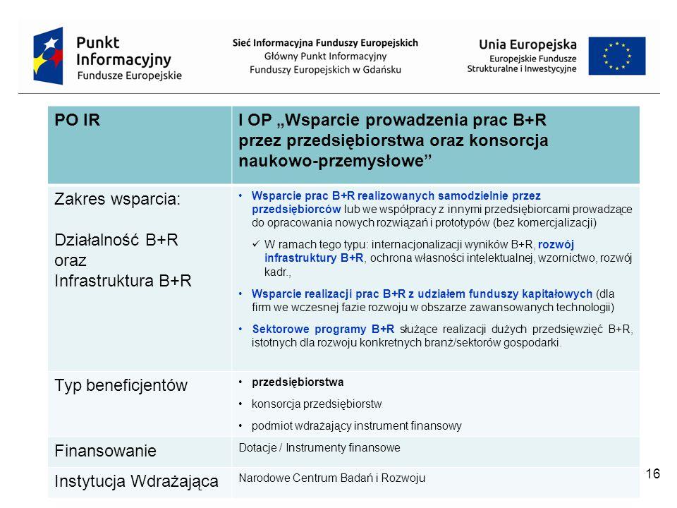 """16 PO IRI OP """"Wsparcie prowadzenia prac B+R przez przedsiębiorstwa oraz konsorcja naukowo-przemysłowe Zakres wsparcia: Działalność B+R oraz Infrastruktura B+R Wsparcie prac B+R realizowanych samodzielnie przez przedsiębiorców lub we współpracy z innymi przedsiębiorcami prowadzące do opracowania nowych rozwiązań i prototypów (bez komercjalizacji) W ramach tego typu: internacjonalizacji wyników B+R, rozwój infrastruktury B+R, ochrona własności intelektualnej, wzornictwo, rozwój kadr., Wsparcie realizacji prac B+R z udziałem funduszy kapitałowych (dla firm we wczesnej fazie rozwoju w obszarze zawansowanych technologii) Sektorowe programy B+R służące realizacji dużych przedsięwzięć B+R, istotnych dla rozwoju konkretnych branż/sektorów gospodarki."""
