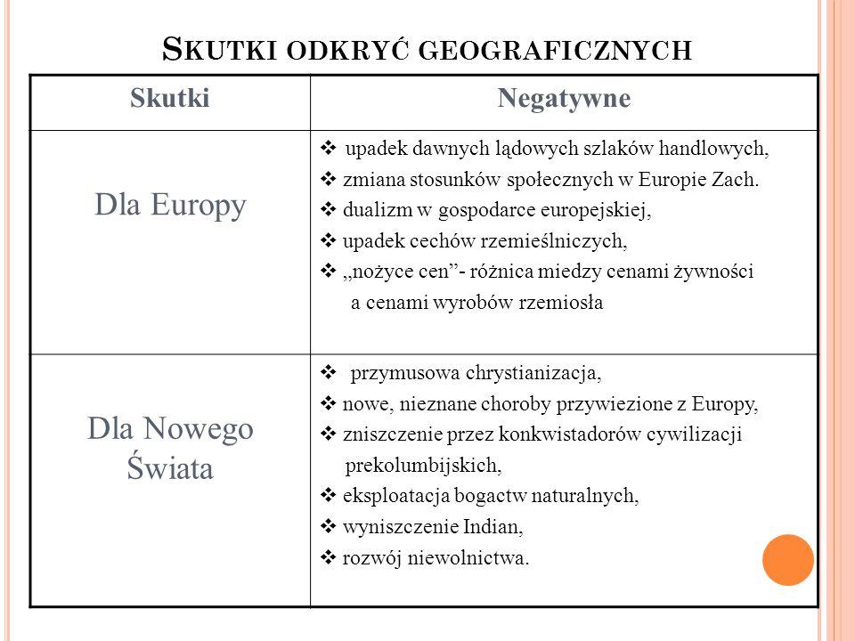 SkutkiNegatywne Dla Europy  upadek dawnych lądowych szlaków handlowych,  zmiana stosunków społecznych w Europie Zach.  dualizm w gospodarce europej