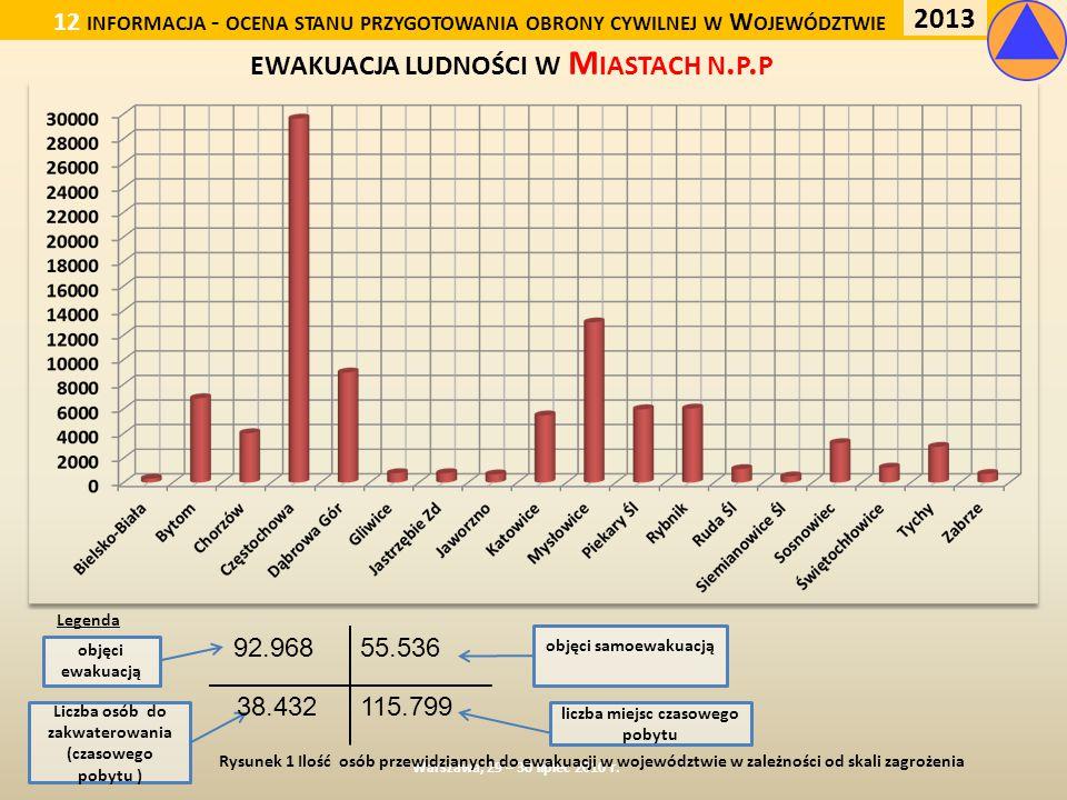 EWAKUACJA LUDNOŚCI W STAROSTWACH Warszawa, 29 – 30 lipiec 2010 r.