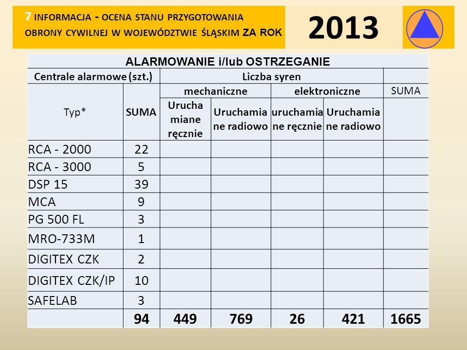 SYSTEM WYKRYWANIA I ALARMOWANIA STAROSTWA 8 INFORMACJA - OCENA STANU PRZYGOTOWANIA OBRONY CYWILNEJ W WOJEWÓDZTWIE ŚLĄSKIM ZA ROK 2013 Wykres 1.