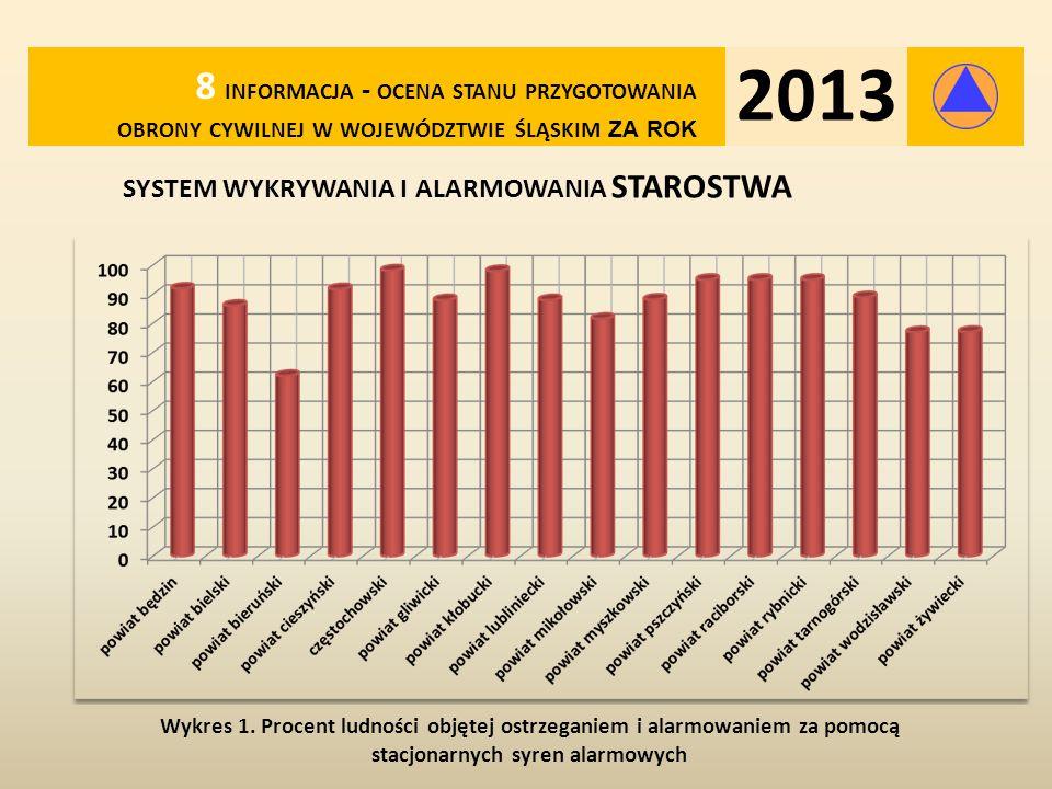 SYSTEM WYKRYWANIA I ALARMOWANIA MIASTA N.P.