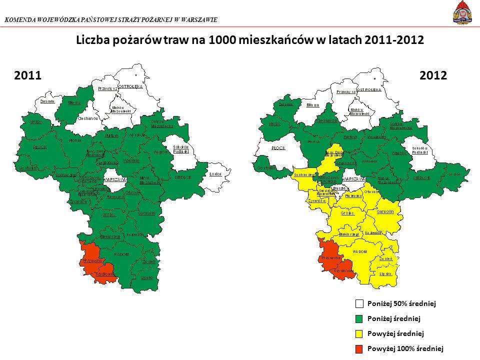 Liczba pożarów traw na 1000 mieszkańców w latach 2011-2012 Poniżej 50% średniej Poniżej średniej Powyżej średniej Powyżej 100% średniej 2011 KOMENDA WOJEWÓDZKA PAŃSTOWEJ STRAŻY POŻARNEJ W WARSZAWIE 2012