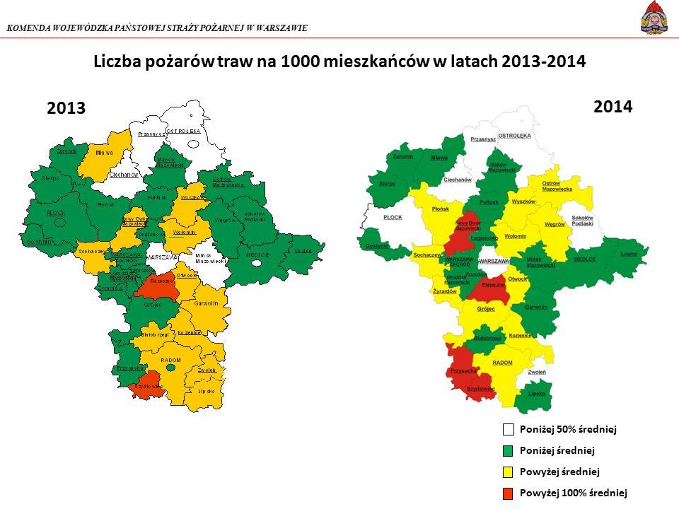 Liczba pożarów traw na 1000 mieszkańców w latach 2013-2014 Poniżej 50% średniej Poniżej średniej Powyżej średniej Powyżej 100% średniej KOMENDA WOJEWÓDZKA PAŃSTOWEJ STRAŻY POŻARNEJ W WARSZAWIE 2013 2014
