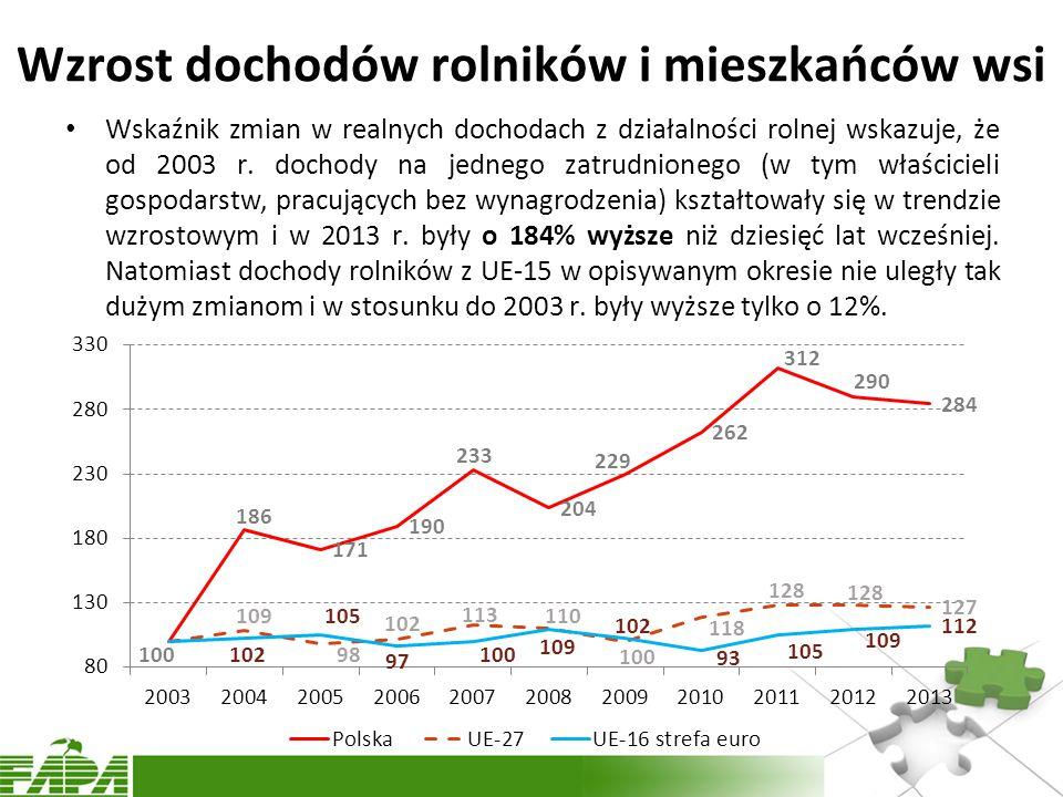 Wzrost dochodów rolników i mieszkańców wsi Wskaźnik zmian w realnych dochodach z działalności rolnej wskazuje, że od 2003 r.