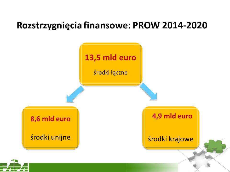 Rozstrzygnięcia finansowe: PROW 2014-2020 13,5 mld euro środki łączne 13,5 mld euro środki łączne 8,6 mld euro środki unijne 8,6 mld euro środki unijne 4,9 mld euro środki krajowe 4,9 mld euro środki krajowe