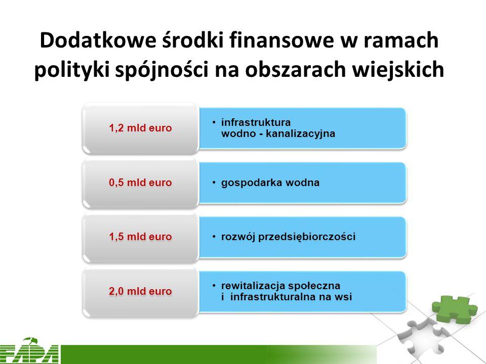 Dodatkowe środki finansowe w ramach polityki spójności na obszarach wiejskich infrastruktura wodno - kanalizacyjna 1,2 mld euro gospodarka wodna 0,5 mld euro rozwój przedsiębiorczości 1,5 mld euro rewitalizacja społeczna i infrastrukturalna na wsi 2,0 mld euro