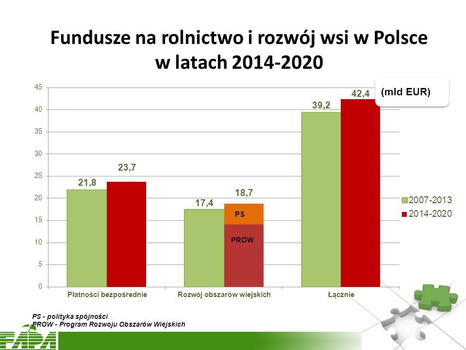 Fundusze na rolnictwo i rozwój wsi w Polsce w latach 2014-2020 (mld EUR)