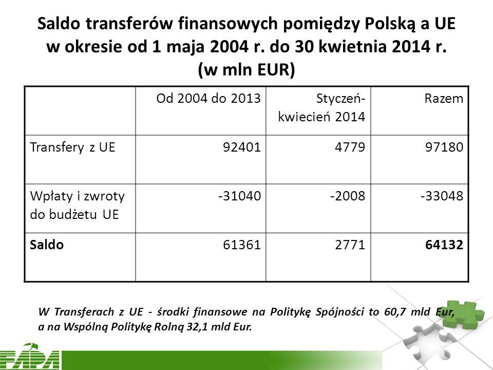 Saldo transferów finansowych pomiędzy Polską a UE w okresie od 1 maja 2004 r.