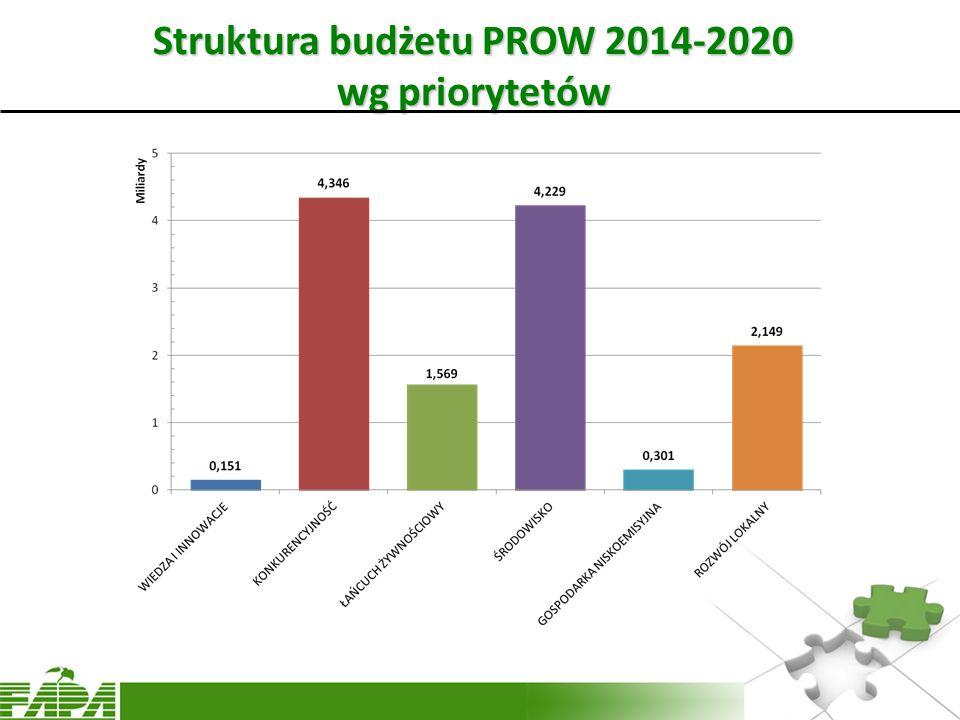 Struktura budżetu PROW 2014-2020 wg priorytetów