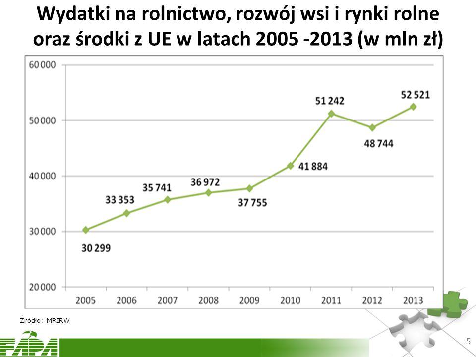 Wydatki na rolnictwo, rozwój wsi i rynki rolne oraz środki z UE w latach 2005 -2013 (w mln zł) 5 Źródło: MRIRW