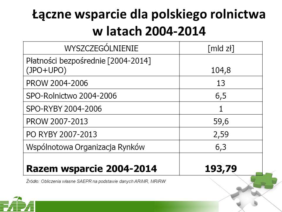Łączne wsparcie dla polskiego rolnictwa w latach 2004-2014 WYSZCZEGÓLNIENIE[mld zł] Płatności bezpośrednie [2004-2014] (JPO+UPO)104,8 PROW 2004-200613 SPO-Rolnictwo 2004-20066,5 SPO-RYBY 2004-20061 PROW 2007-201359,6 PO RYBY 2007-20132,59 Wspólnotowa Organizacja Rynków6,3 Razem wsparcie 2004-2014193,79 Źródło: Obliczenia własne SAEPR na podstawie danych ARiMR, MRiRW
