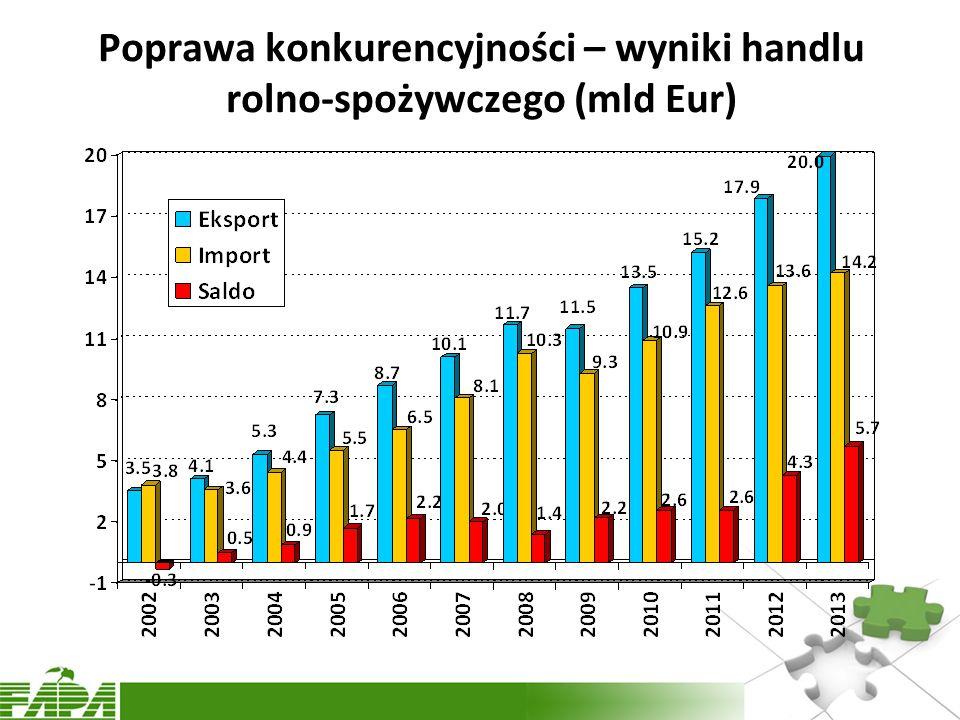 Poprawa konkurencyjności – wyniki handlu rolno-spożywczego (mld Eur)