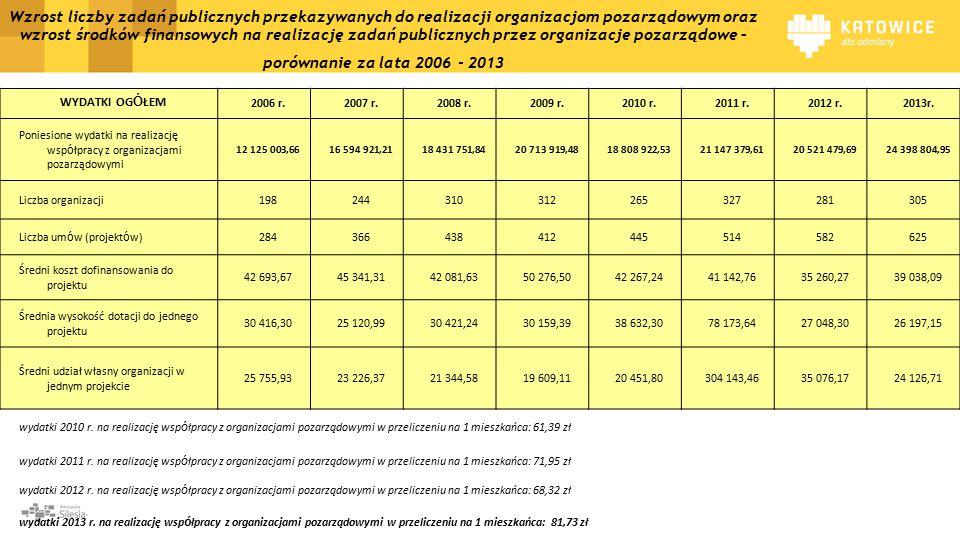 Wzrost liczby zadań publicznych przekazywanych do realizacji organizacjom pozarządowym oraz wzrost środków finansowych na realizację zadań publicznych przez organizacje pozarządowe – porównanie za lata 2006 - 2013 WYDATKI OG Ó ŁEM 2006 r.2007 r.2008 r.2009 r.2010 r.2011 r.2012 r.2013r.