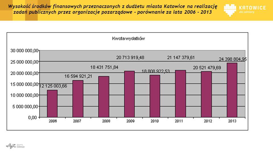 Wysokość środków finansowych przeznaczonych z dudżetu miasta Katowice na realizację zadań publicznych przez organizacje pozarządowe – porównanie za lata 2006 - 2013