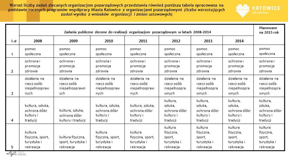 Wzrost liczby zadań zlecanych organizacjom pozarządowych przedstawia również poniższa tabela opracowana na podstawie rocznych programów współpracy Miasta Katowice z organizacjami pozarządowymi (liczba wzrastających zadań wynika z wniosków organizacji i zmian ustawowych) L.p Zadania publiczne zlecone do realizacji organizacjom pozarządowym w latach 2008-2014 Planowane na 2015 rok 2008200920102011201220132014 1 pomoc społeczna 2 ochrona i promocja zdrowia 3 działania na rzecz os ó b niepełnospraw nych 4 kultura, sztuka, ochrona d ó br kultury i tradycji 5 kultura fizyczna, sport, turystyka i rekreacja