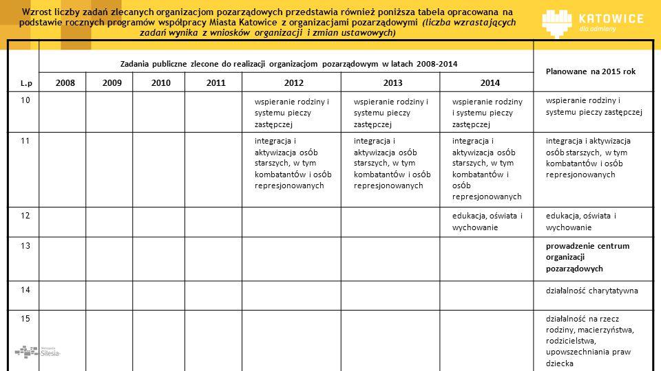L.p Zadania publiczne zlecone do realizacji organizacjom pozarządowym w latach 2008-2014 Planowane na 2015 rok 2008200920102011201220132014 10 wspieranie rodziny i systemu pieczy zastępczej 11 integracja i aktywizacja os ó b starszych, w tym kombatant ó w i os ó b represjonowanych 12 edukacja, oświata i wychowanie 13 prowadzenie centrum organizacji pozarządowych 14 działalność charytatywna 15 działalność na rzecz rodziny, macierzyństwa, rodzicielstwa, upowszechniania praw dziecka